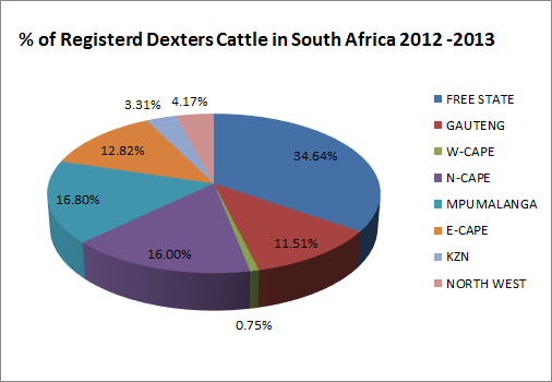 Composition of Dexter breeders in South Africa Chart 2012-2013